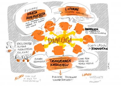 SitraLab Dialogi